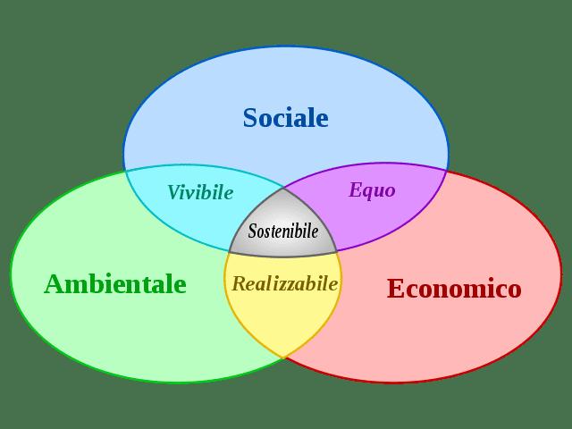 Sviluppo sostenibile componenti