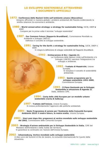 storia sviluppo sostenibile
