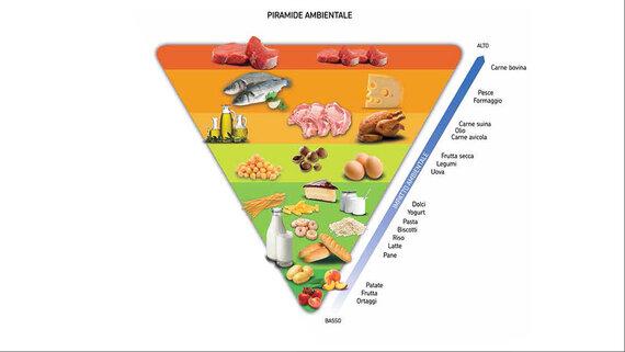 piramide-ambientale